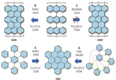 Synthesizing nanographene on metal oxide surfaces image