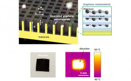 30nm graphene-metamaterial heat-absorbing film photo