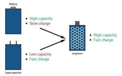 Batteries vs. supercapacitors image