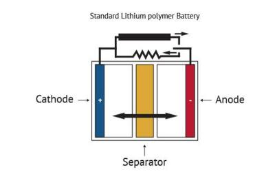Battery scheme image