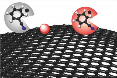 The solution benzonitrile (grey circle) removes the causes of possible defects and turns red, resulting in defect-free graphene (red circle).