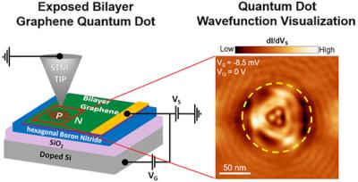 Direct visualization of quantum dots reveals shape of quantum wave function image