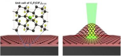 CIF3 graphene membrane engine image