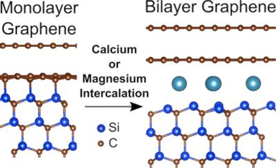 Injecting calcium into graphene creates a superconductor, but where does the calcium actually end up image