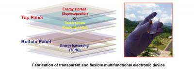 DGIST develops film-type  graphene-based multi-functional transparent energy devices image