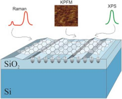 International team explores graphene-substrate interactions related to surface charges image