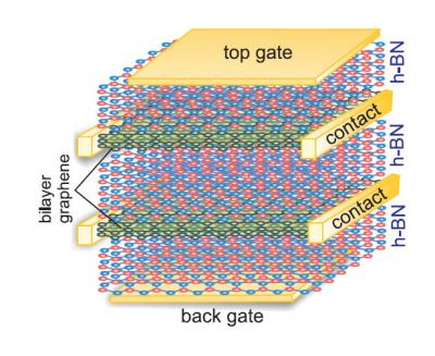 A multiband approach to Coulomb drag and indirect excitons in dual-layer graphene image