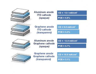 Samples of solar cells using electrodes of different materials for testing image