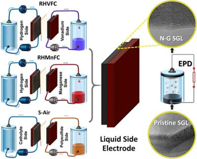 Graphene improves fuel cells and flow batteries image