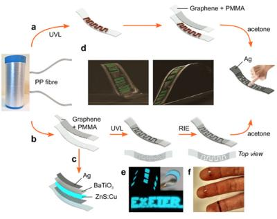 Graphene-sensors-in-textiles-by-Exeter-image