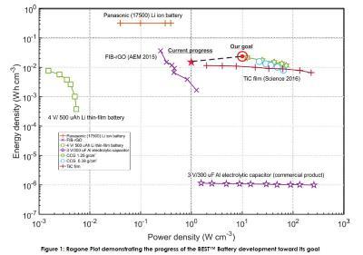 FGR's BEST Battery progress image