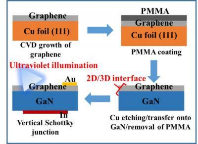 The fabrication process of vertical Schottky junction with monolayer graphene on free-standing GaN image
