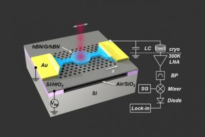 Fast and simple graphene bolometer image