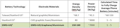 GMG Graphene Aluminium-Ion Battery Performance Data image