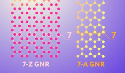 Two nanoribbon edge configurations image
