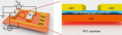 Graphene-based LED is color-tunable image