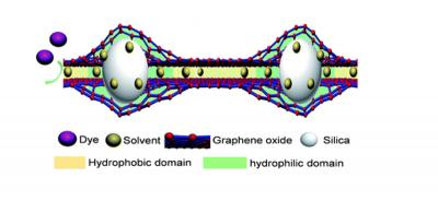 2D-dual-spacing channel membranes for high performance organic solvent nanofiltration image