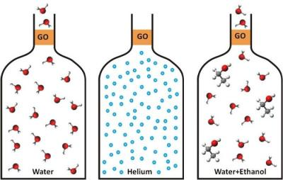 GO water permeability image