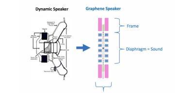 GraphAudio graphene speaker vs dynamic speaker
