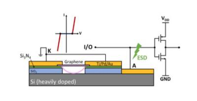 Graphene NEMS switch for electrostatic discharge protection applications image