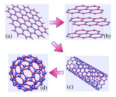 Graphene CNTs buckyballs graphite image