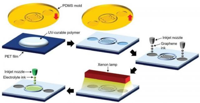 Graphene MSCs with planar architecture process image