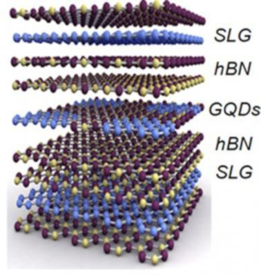 Graphene quantum dots to help create single electron transistors