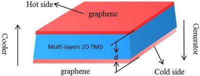 Graphene-TMDs TEC device image
