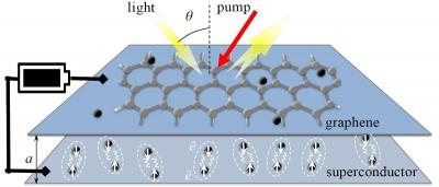 Graphene amplifier for the terahertz gap image