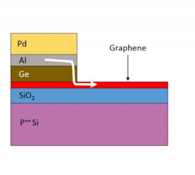 graphically illustrated edge contact image
