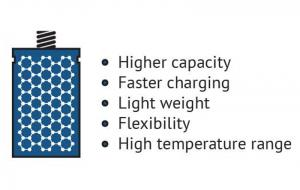 Graphene batteries: Introduction and Market News | Graphene-Info