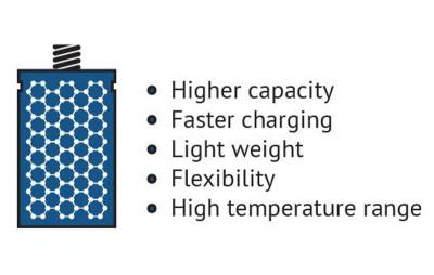 Graphene battery advantages image