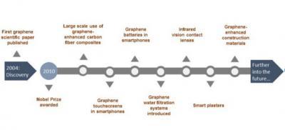 Graphene progress chart image
