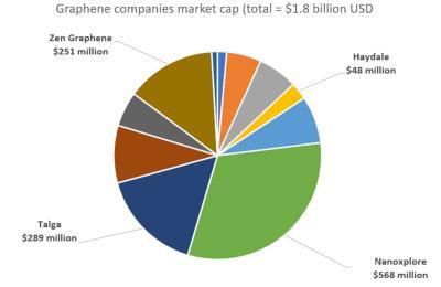 Graphene companies market cap (July 2021)