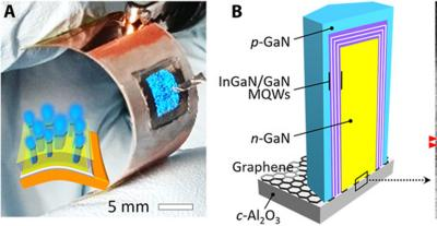 Graphene helps create flexible and detachable micro LEDs image