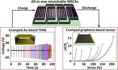 High-energy all-in-one stretchable micro-supercapacitor arrays based on 3D laser-induced graphene foams image
