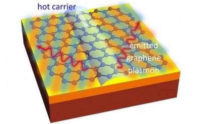 Faster graphene chips by MIT image