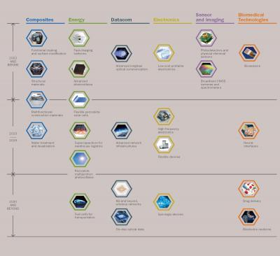 Graphene Flagship roadmap 2019-2030 photo