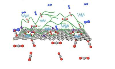 Graphene helps to make co2 filter membranes more effective image
