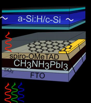 Graphene as a front contact for silicon-perovskite tandem solar cells image