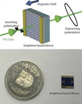 Graphene to allow control over terahertz waves image
