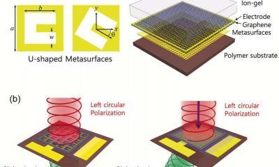 Graphene and gold metalenses grant unique abilities image