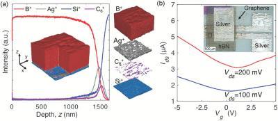inkjet‐printed graphene/hBN FET image