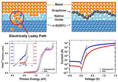 Graphene interlayer improves diodes image
