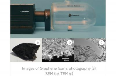 Graphene Light project technology, SEM and TEM