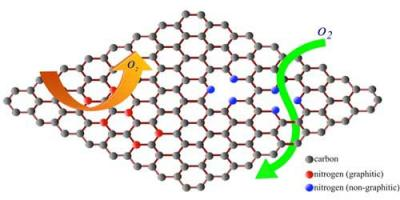 Graphene membrane defects to aid batteries image