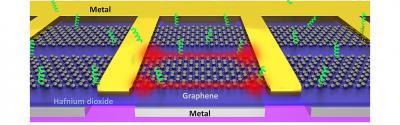 Graphene enables nano 'tweezers' that can grab individual biomolecules