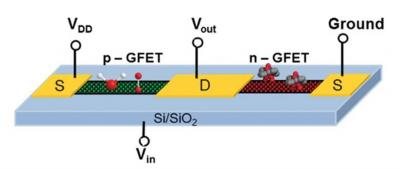 Inorganic dopants inspire n-type graphene transistor progress image