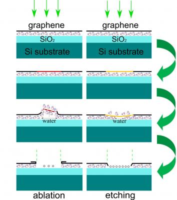 Graphene process for electronics image