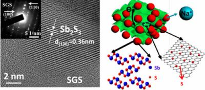 Graphene-based sodium ion batteries image